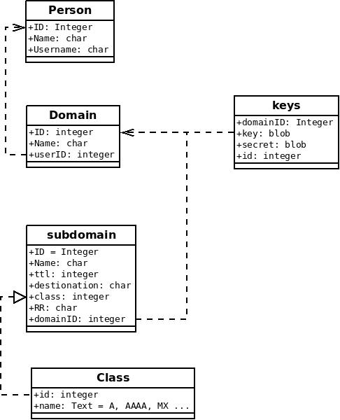 documentation/dia/lysNS-UML/lysNS-UML.jpeg